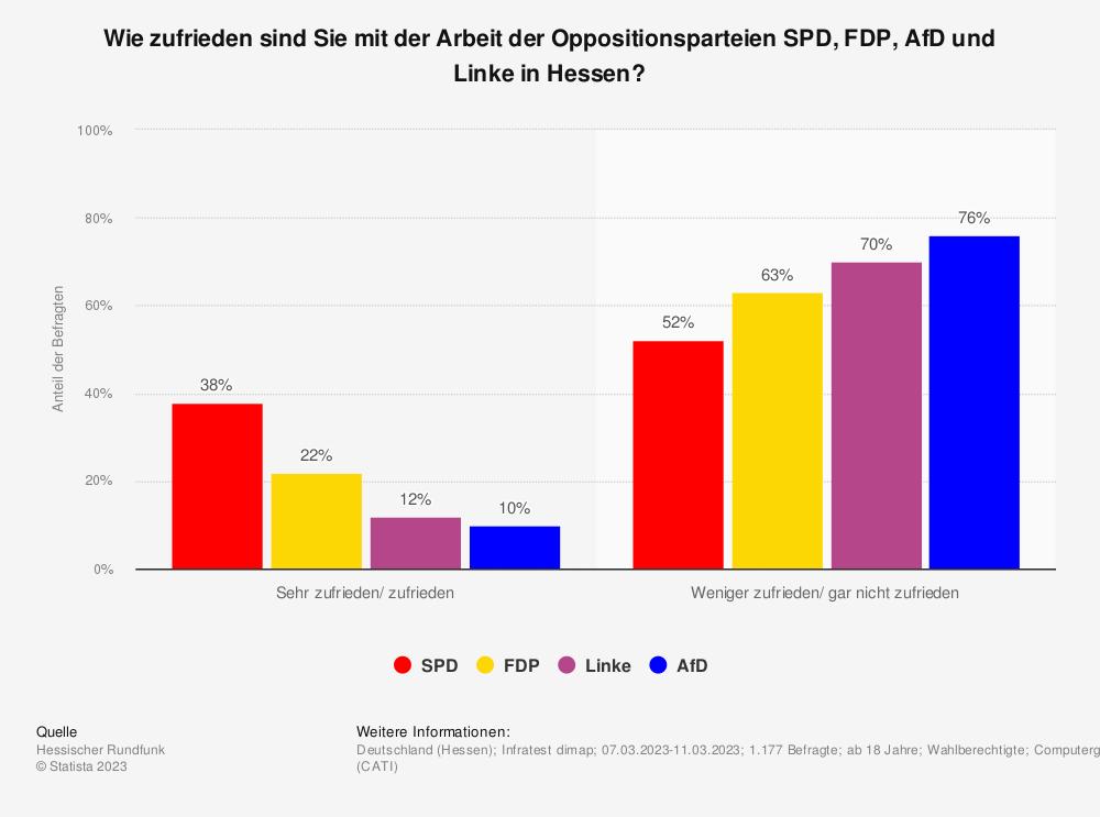 Statistik: Wie zufrieden sind Sie mit der Arbeit der Oppositionsparteien SPD, FDP und Linke in Hessen? | Statista