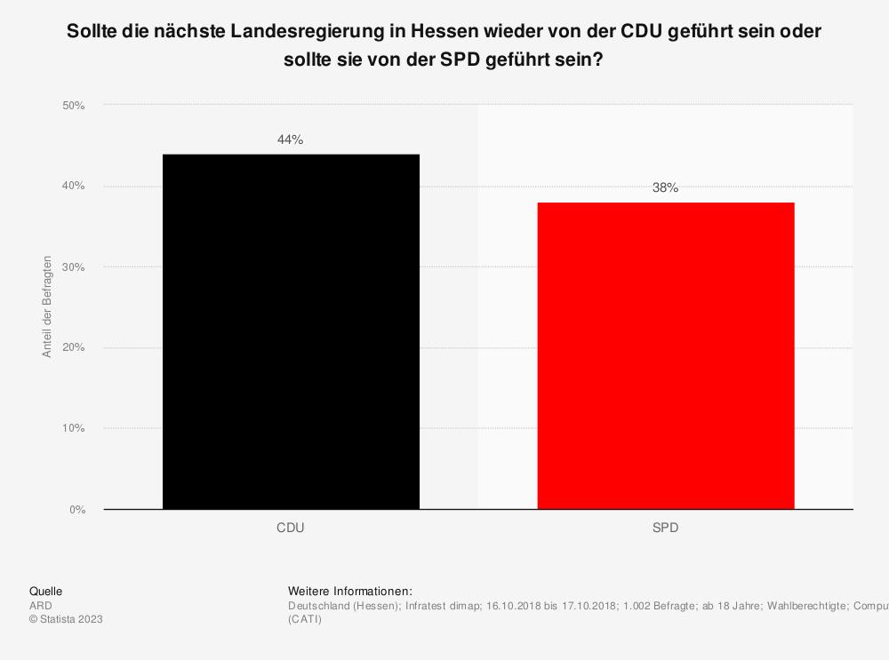 Statistik: Sollte die nächste Landesregierung in Hessen wieder von der CDU geführt sein oder sollte sie von der SPD geführt sein? | Statista