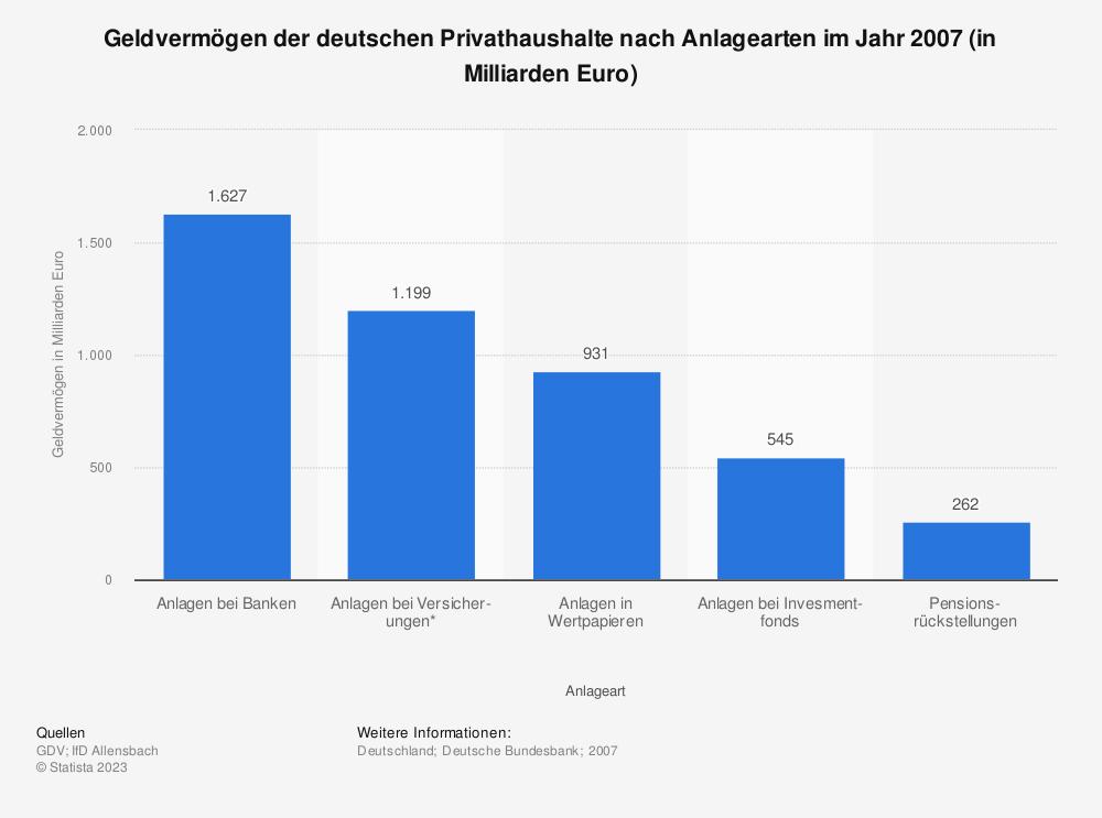 Statistik: Geldvermögen der deutschen Privathaushalte nach Anlagearten im Jahr 2007 (in Milliarden Euro) | Statista