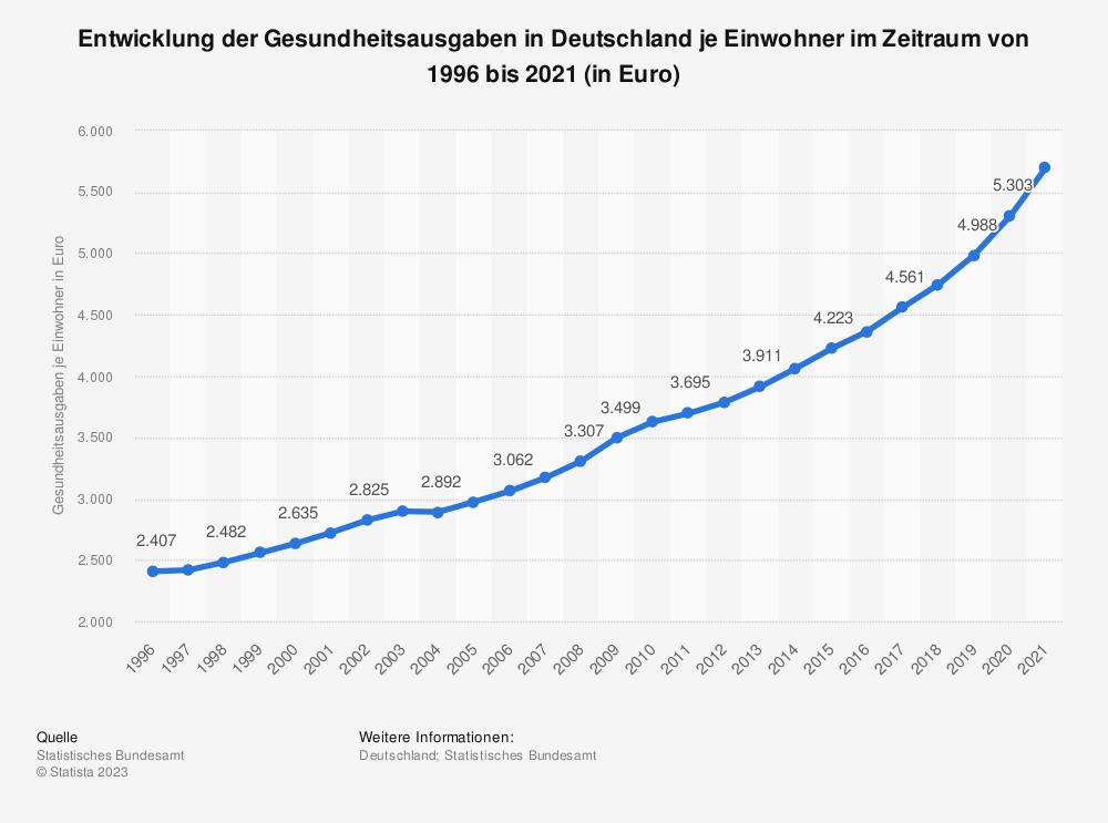 Statistik: Entwicklung der Gesundheitsausgaben in Deutschland je Einwohner im Zeitraum von 1996 bis 2016 (in Euro) | Statista