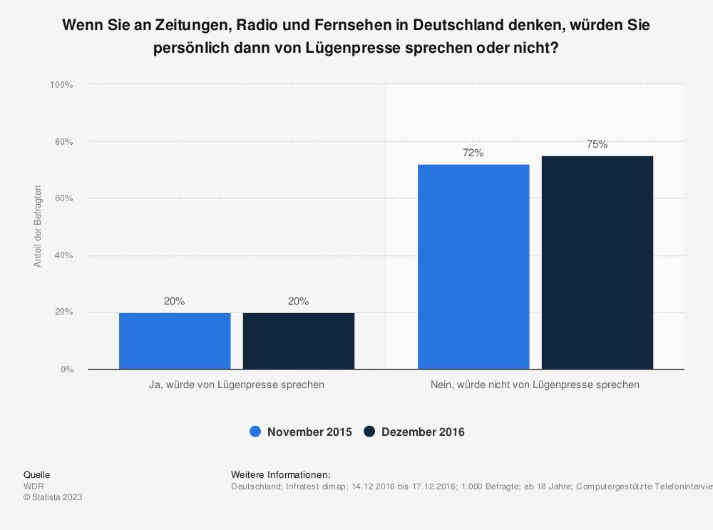 Statistik: Wenn Sie an Zeitungen, Radio und Fernsehen in Deutschland denken, würden Sie persönlich dann von Lügenpresse sprechen oder nicht? | Statista