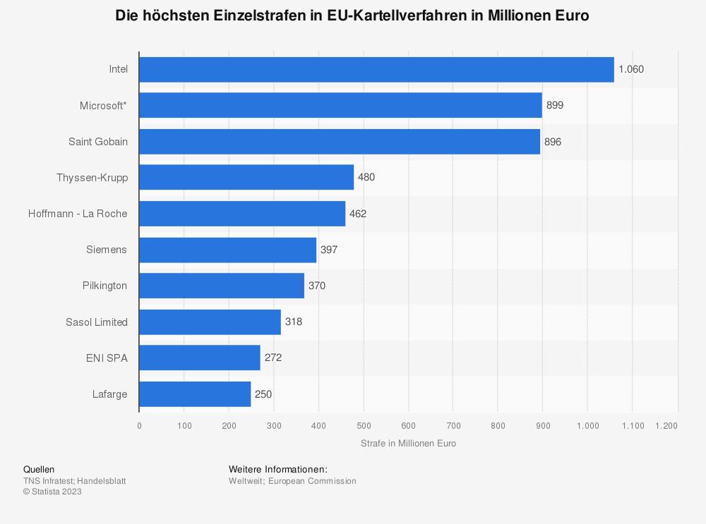 Statistik: Die höchsten Einzelstrafen in EU-Kartellverfahren in Millionen Euro | Statista