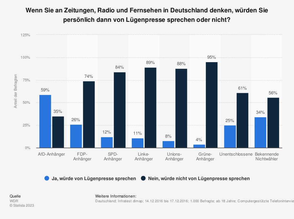 Statistik: Wenn Sie an Zeitungen, Radio und Fernsehen in Deutschland denken, würden Sie persönlich dann von Lügenpresse sprechen oder nicht?   Statista