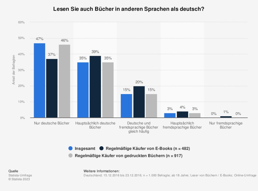 Statistik: Lesen Sie auch Bücher in anderen Sprachen als deutsch? | Statista
