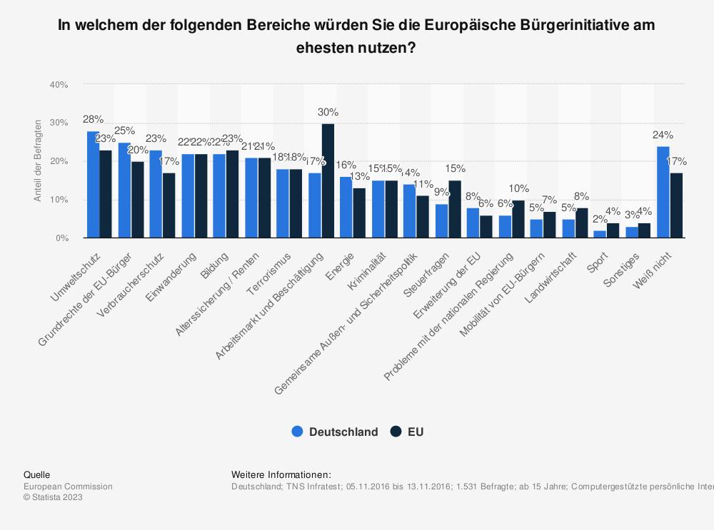 Statistik: In welchem der folgenden Bereiche würden Sie die Europäische Bürgerinitiative am ehesten nutzen? | Statista