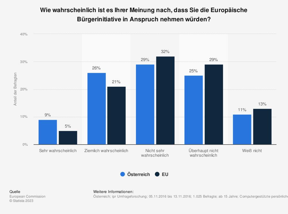 Statistik: Wie wahrscheinlich ist es Ihrer Meinung nach, dass Sie die Europäische Bürgerinitiative in Anspruch nehmen würden? | Statista