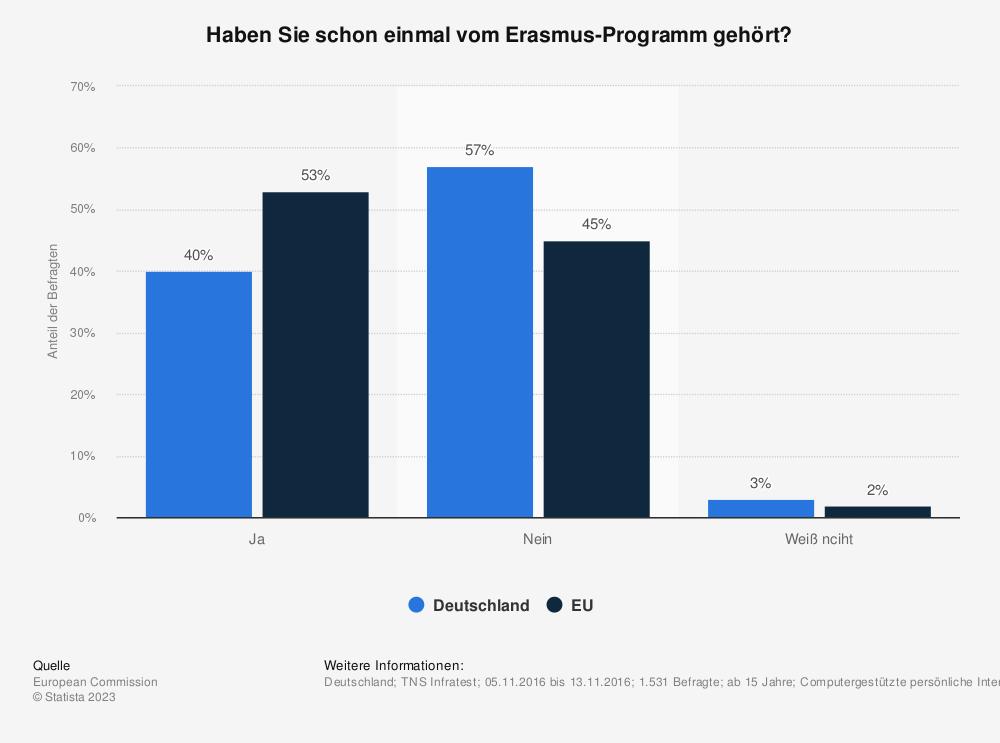 Statistik: Haben Sie schon einmal vom Erasmus-Programm gehört? | Statista