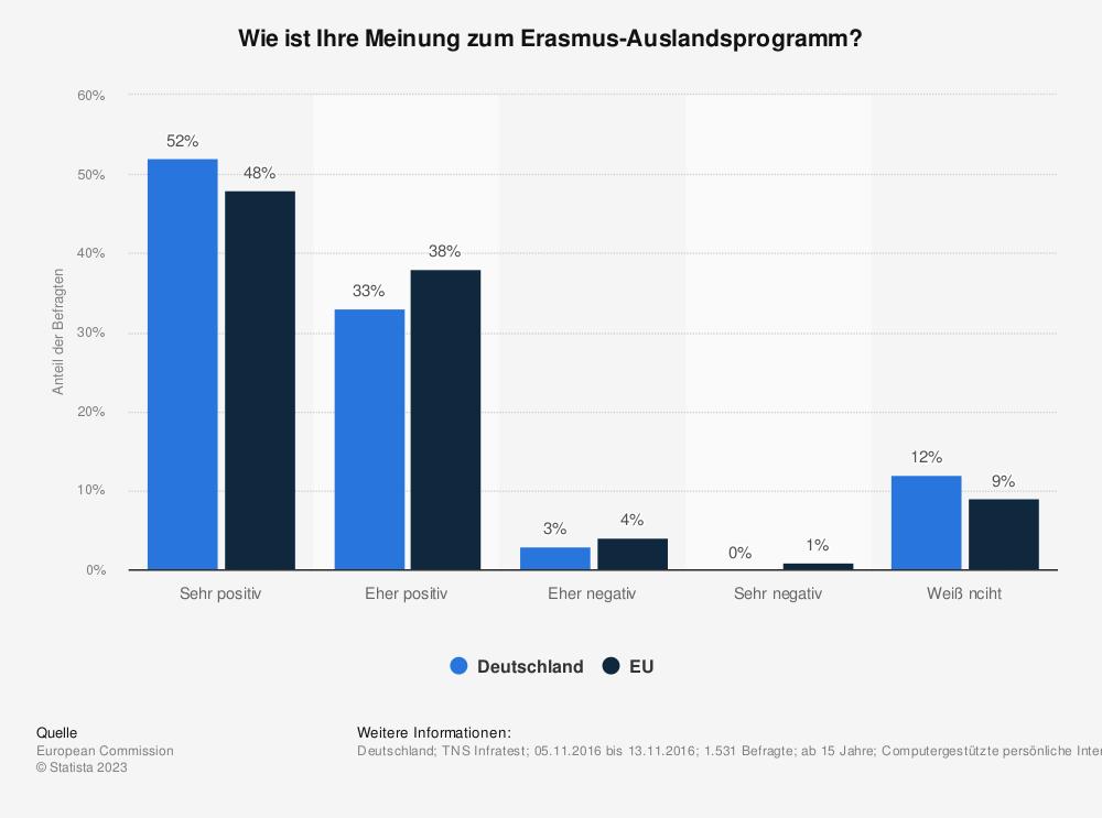 Statistik: Wie ist Ihre Meinung zum Erasmus-Auslandsprogramm?   Statista