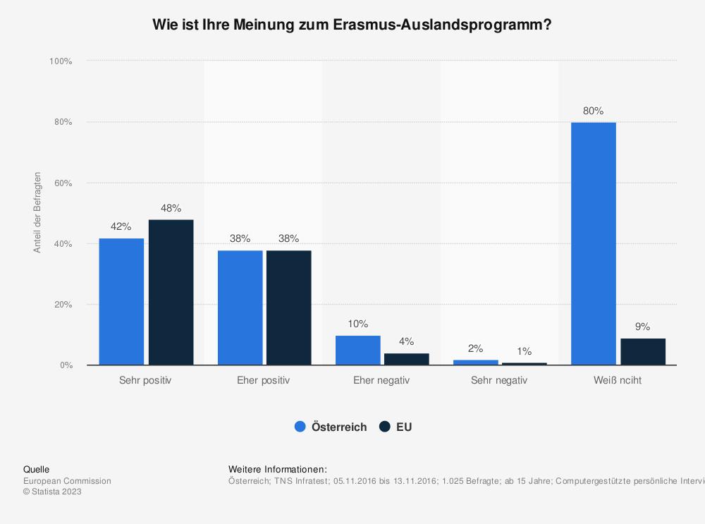 Statistik: Wie ist Ihre Meinung zum Erasmus-Auslandsprogramm? | Statista