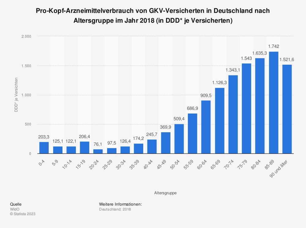 Statistik: Pro-Kopf-Arzneimittelverbrauch von GKV-Versicherten in Deutschland nach Altersgruppe im Jahr 2018 (in DDD* je Versicherten) | Statista