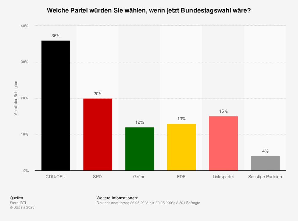 Statistik: Welche Partei würden Sie wählen, wenn jetzt Bundestagswahl wäre? | Statista