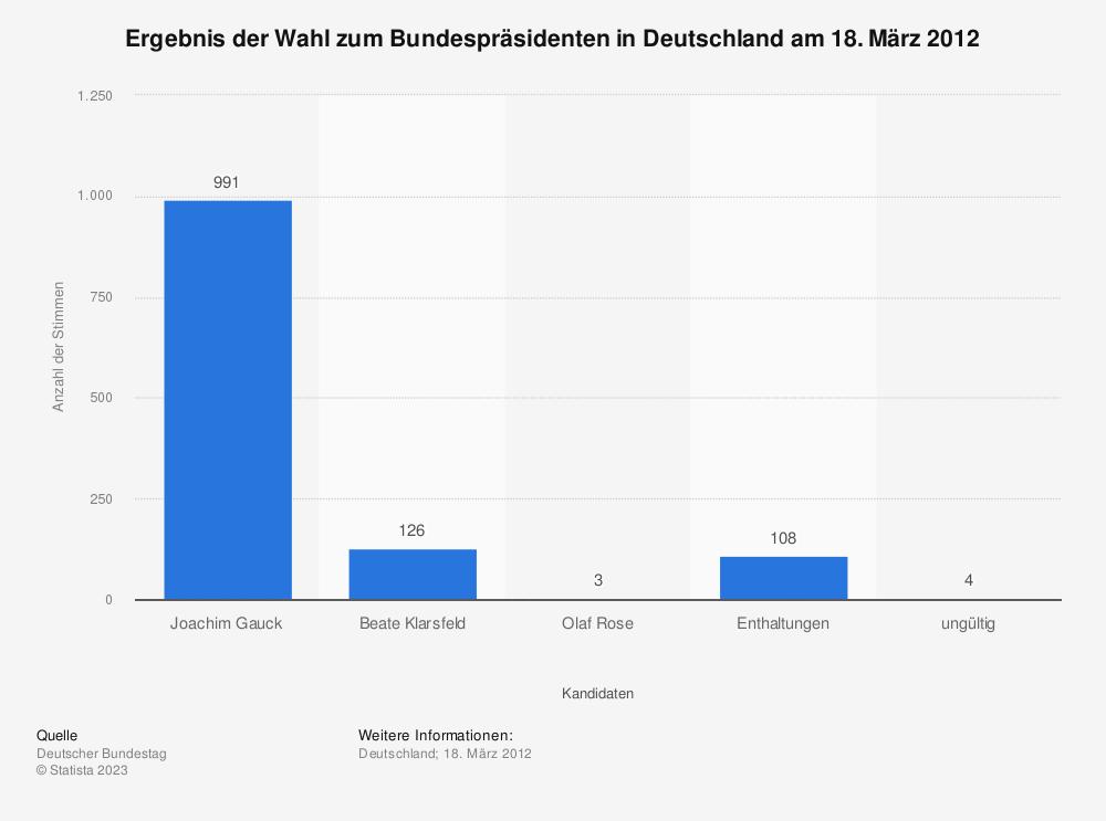 Statistik: Ergebnis der Wahl zum Bundespräsidenten in Deutschland am 18. März 2012 | Statista