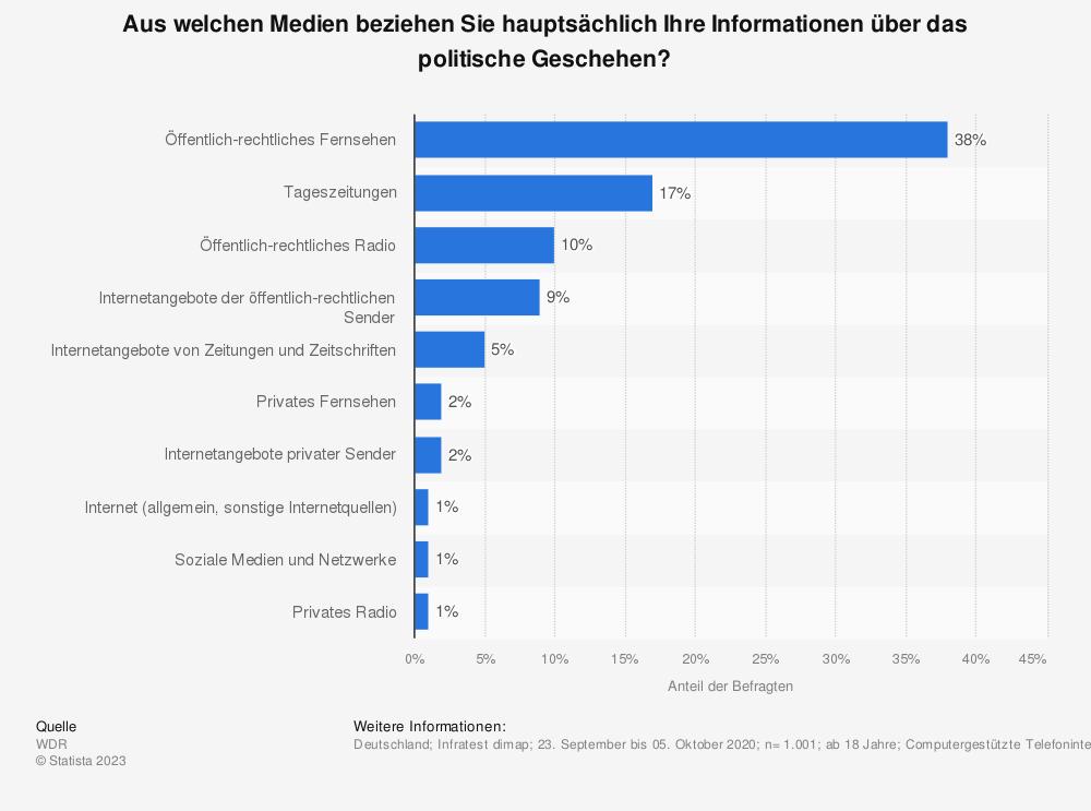 Statistik: Aus welchen Medien beziehen Sie hauptsächlich Ihre Informationen über das politische Geschehen? | Statista