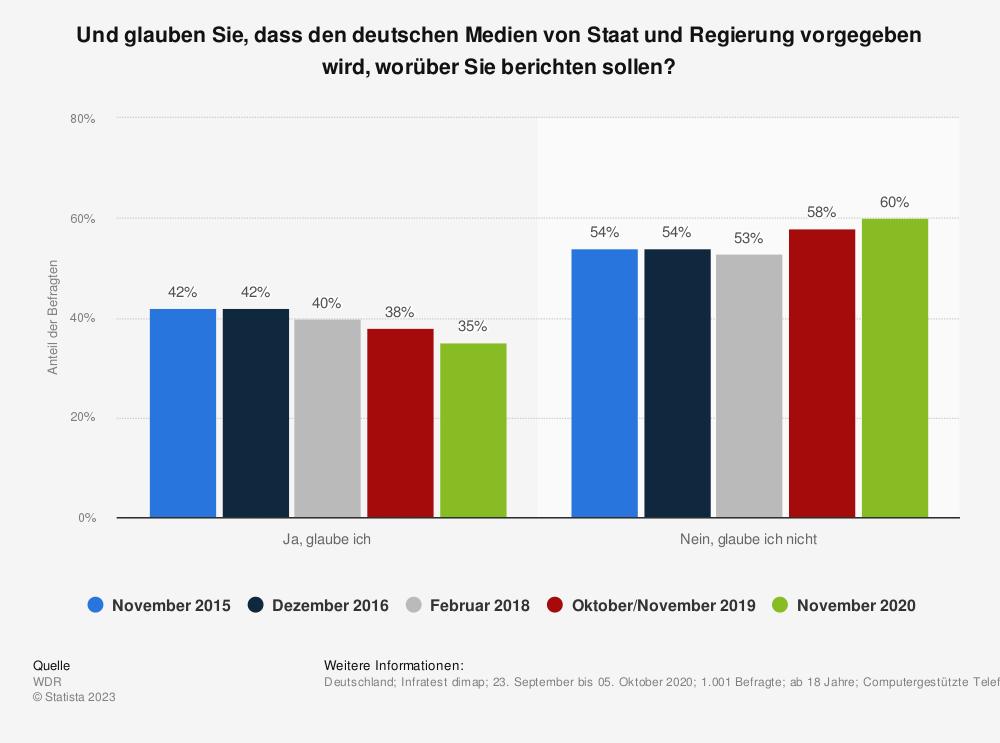Statistik: Und glauben Sie, dass den deutschen Medien von Staat und Regierung vorgegeben wird, worüber Sie berichten sollen? | Statista