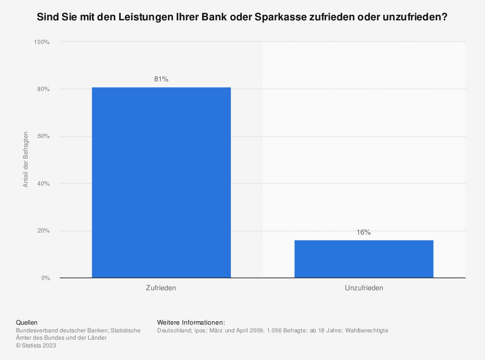 Statistik: Sind Sie mit den Leistungen Ihrer Bank oder Sparkasse zufrieden oder unzufrieden? | Statista