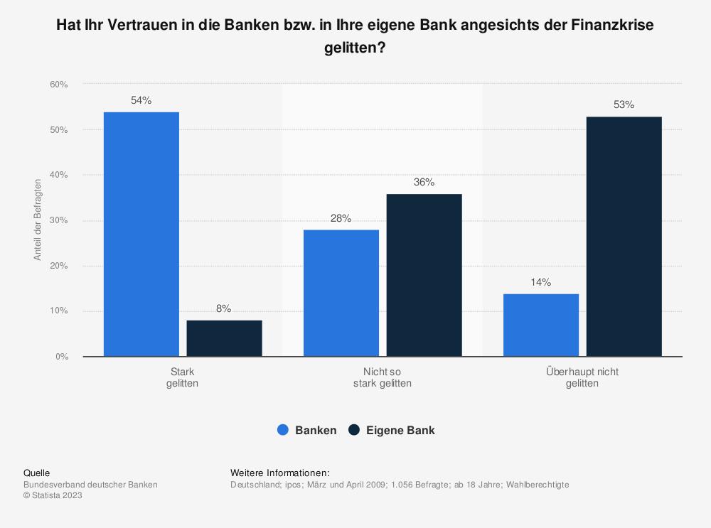Statistik: Hat Ihr Vertrauen in die Banken bzw. in Ihre eigene Bank angesichts der Finanzkrise gelitten? | Statista