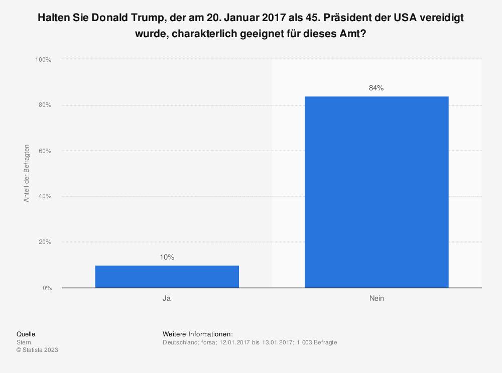 Statistik: Halten Sie Donald Trump, der am 20. Januar 2017 als 45. Präsident der USA vereidigt wurde, charakterlich geeignet für dieses Amt? | Statista