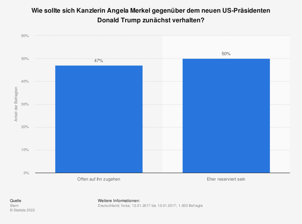 Statistik: Wie sollte sich Kanzlerin Angela Merkel gegenüber dem neuen US-Präsidenten Donald Trump zunächst verhalten? | Statista