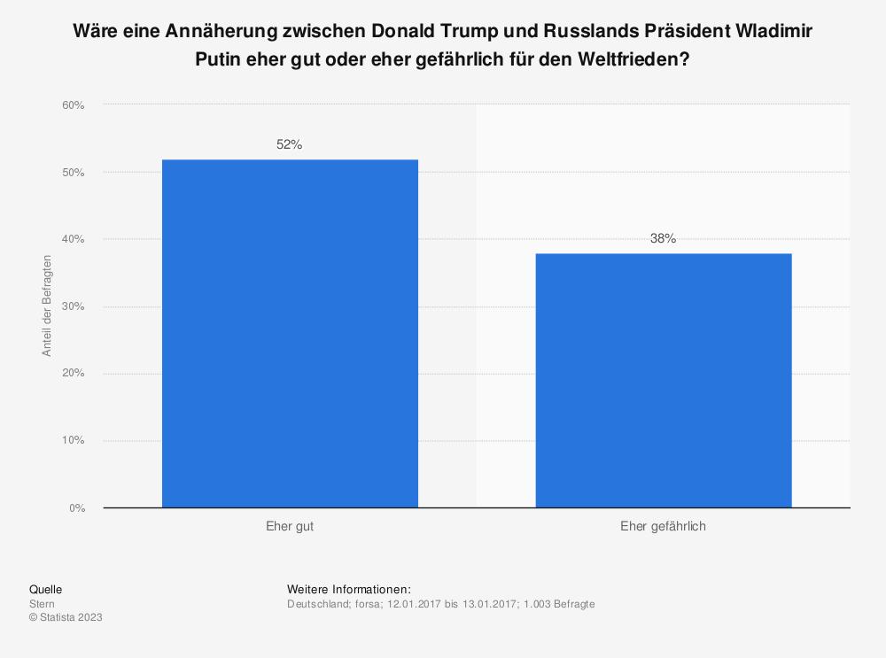 Statistik: Wäre eine Annäherung zwischen Donald Trump und Russlands Präsident Wladimir Putin eher gut oder eher gefährlich für den Weltfrieden? | Statista