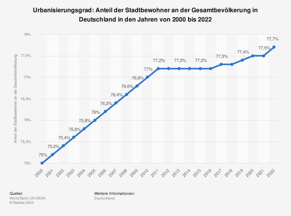 Statistik: Urbanisierungsgrad: Anteil der Stadtbewohner an der Gesamtbevölkerung in Deutschland in den Jahren von 2000 bis 2016 | Statista