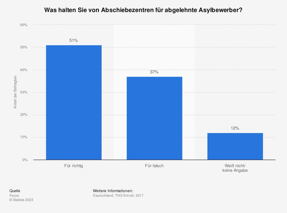 Statistik: Was halten Sie von Abschiebezentren für abgelehnte Asylbewerber? | Statista