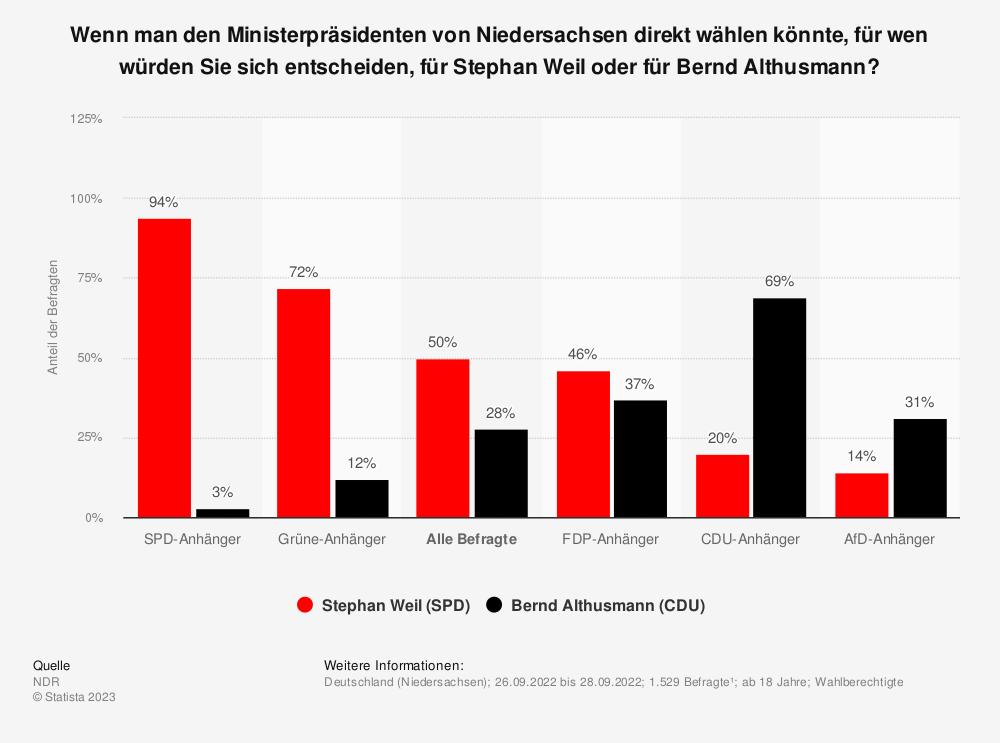 Statistik: Wenn man den Ministerpräsidenten von Niedersachsen direkt wählen könnte, für wen würden Sie sich entscheiden, für Stephan Weil oder für Bernd Althusmann? | Statista
