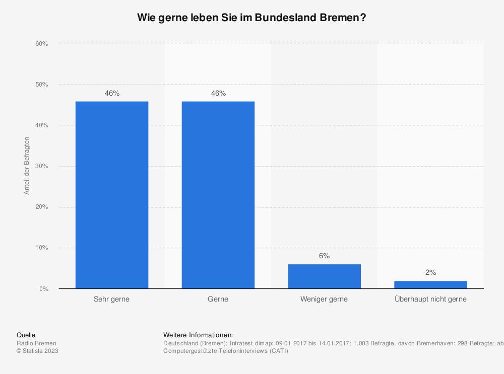 Statistik: Wie gerne leben Sie im Bundesland Bremen? | Statista