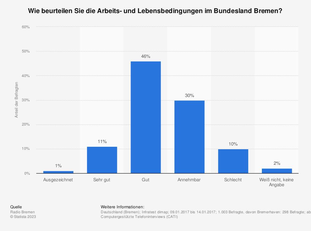 Statistik: Wie beurteilen Sie die Arbeits- und Lebensbedingungen im Bundesland Bremen? | Statista