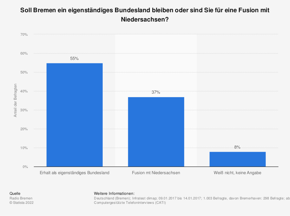 Statistik: Soll Bremen ein eigenständiges Bundesland bleiben oder sind Sie für eine Fusion mit Niedersachsen? | Statista