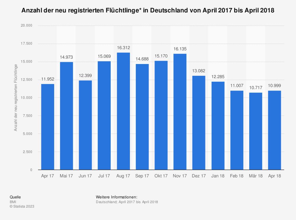 Statistik: Anzahl der neu registrierten Flüchtlinge* in Deutschland von April 2017 bis April 2018 | Statista