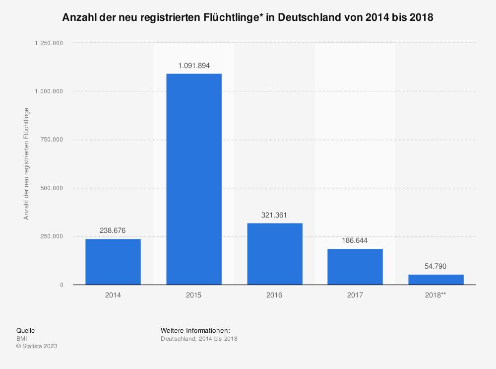 Statistik: Anzahl der neu registrierten Flüchtlinge* in Deutschland von 2014 bis 2018 | Statista