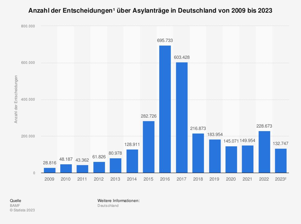 Statistik: Anzahl der Entscheidungen* über Asylanträge in Deutschland von 2007 bis 2017 | Statista