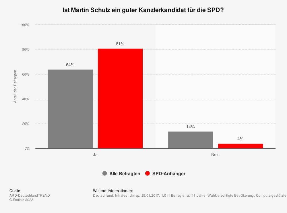 Statistik: Ist Martin Schulz ein guter Kanzlerkandidat für die SPD? | Statista
