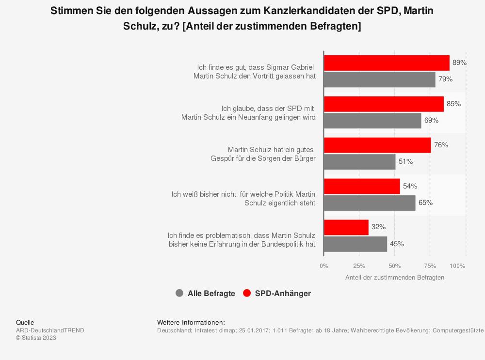 Statistik: Stimmen Sie den folgenden Aussagen zum Kanzlerkandidaten der SPD, Martin Schulz, zu? [Anteil der zustimmenden Befragten] | Statista