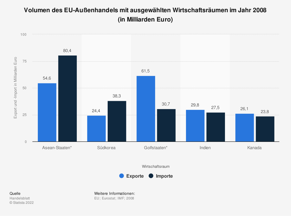 Statistik: Volumen des EU-Außenhandels mit ausgewählten Wirtschaftsräumen im Jahr 2008 (in Milliarden Euro)   Statista