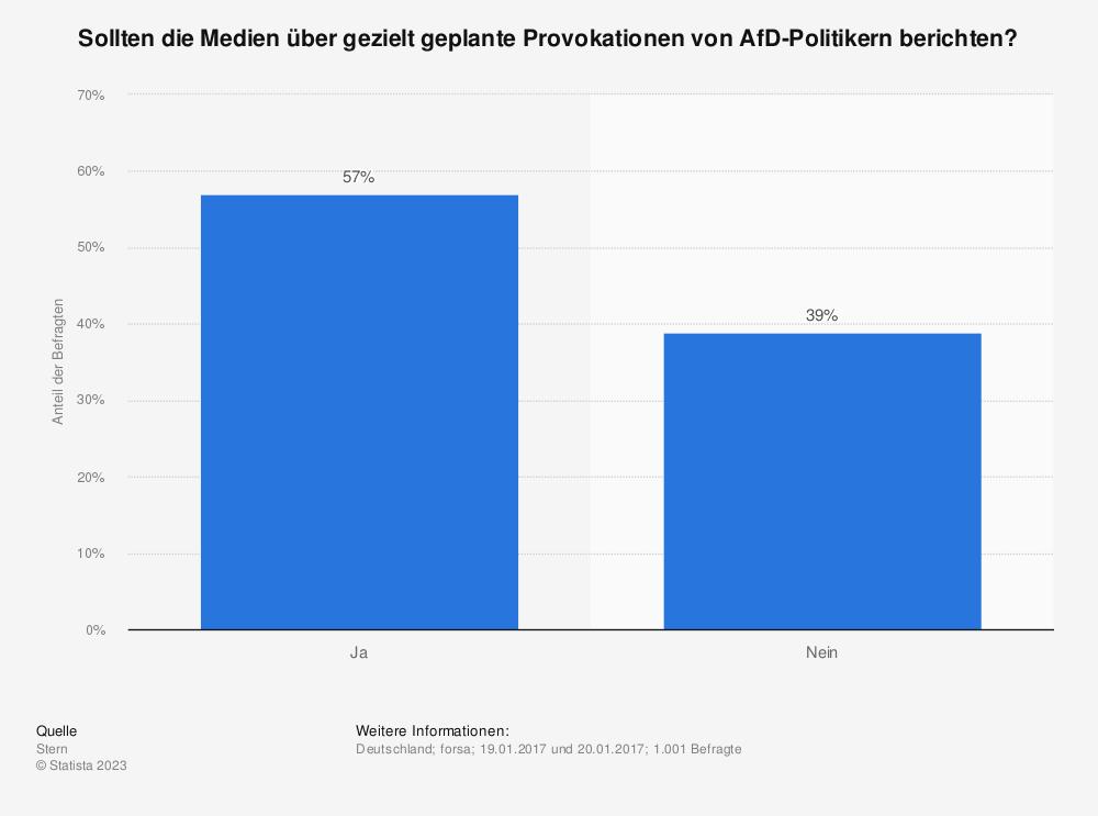 Statistik: Sollten die Medien über gezielt geplante Provokationen von AfD-Politikern berichten? | Statista