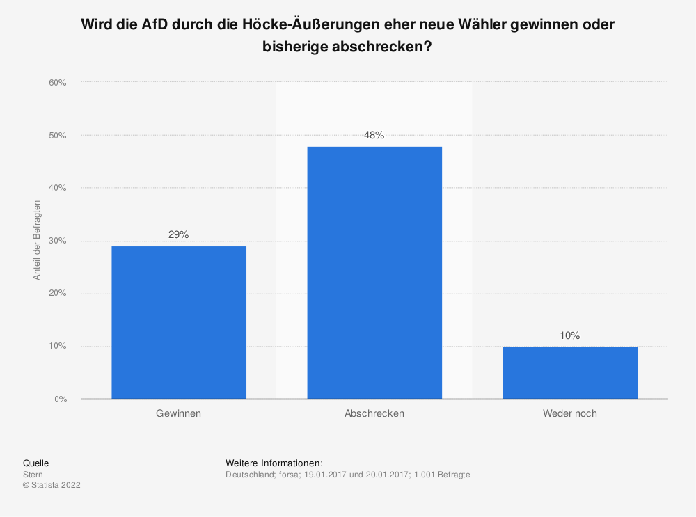 Statistik: Wird die AfD durch die Höcke-Äußerungen eher neue Wähler gewinnen oder bisherige abschrecken? | Statista