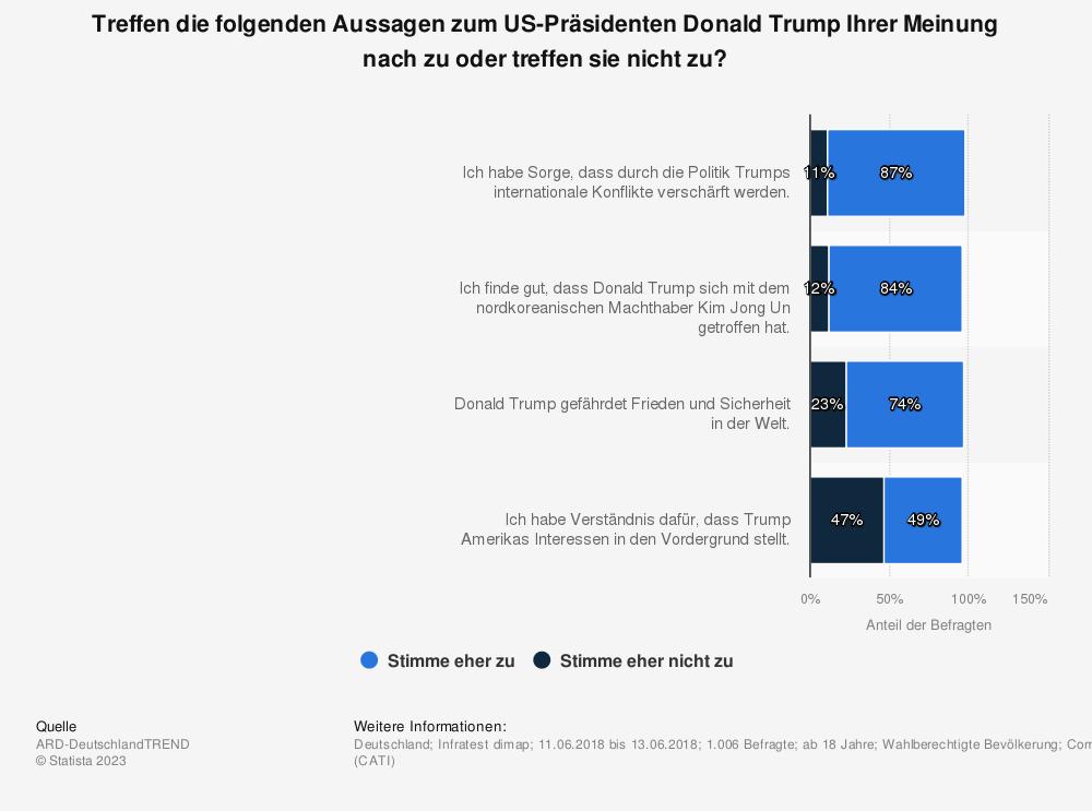 Statistik: Treffen die folgenden Aussagen zum US-Präsidenten Donald Trump Ihrer Meinung nach zu oder treffen sie nicht zu? | Statista