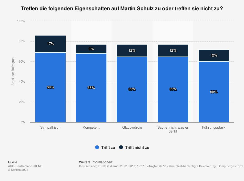 Statistik: Treffen die folgenden Eigenschaften auf Martin Schulz zu oder treffen sie nicht zu? | Statista