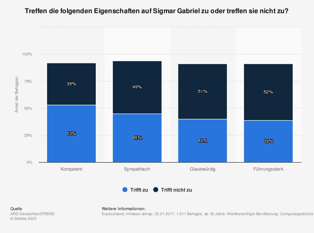 Statistik: Treffen die folgenden Eigenschaften auf Sigmar Gabriel zu oder treffen sie nicht zu? | Statista