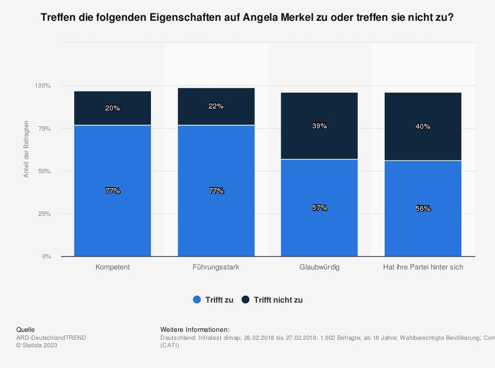 Statistik: Treffen die folgenden Eigenschaften auf Angela Merkel zu oder treffen sie nicht zu? | Statista