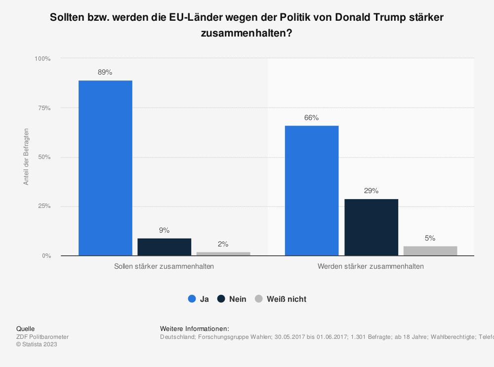 Statistik: Sollten bzw. werden die EU-Länder wegen der Politik von Donald Trump stärker zusammenhalten? | Statista
