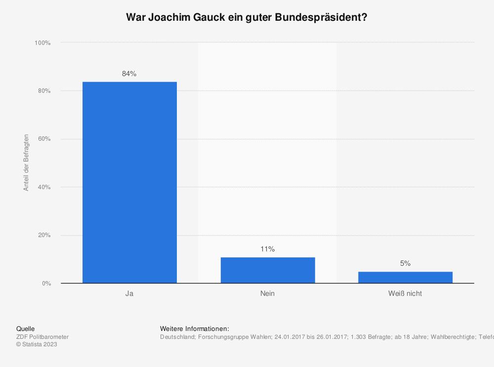Statistik: War Joachim Gauck ein guter Bundespräsident? | Statista