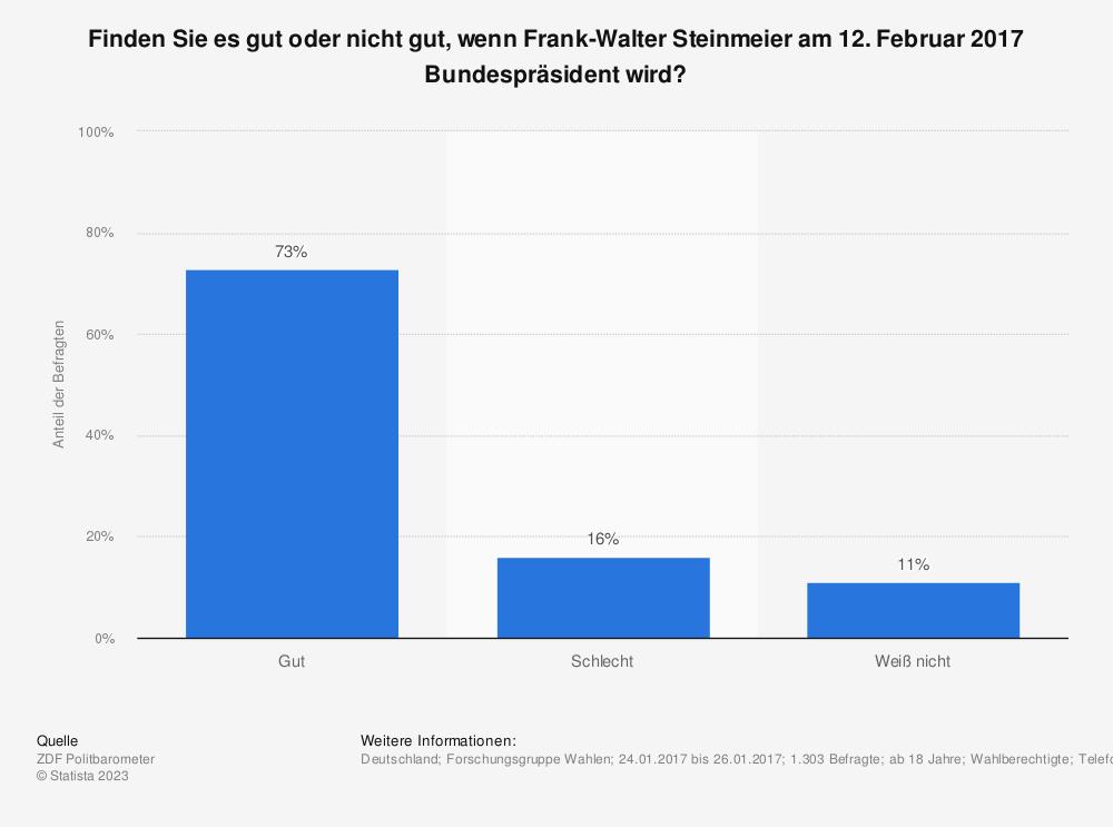 Statistik: Finden Sie es gut oder nicht gut, wenn Frank-Walter Steinmeier am 12. Februar 2017 Bundespräsident wird? | Statista