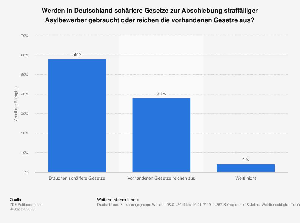 Statistik: Werden in Deutschland schärfere Gesetze zur Abschiebung straffälliger Asylbewerber gebraucht oder reichen die vorhandenen Gesetze aus? | Statista