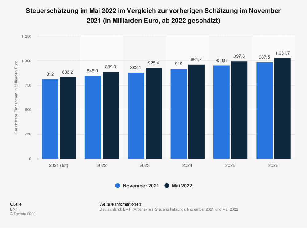 Statistik: Steuerschätzung im Mai 2020 im Vergleich zur vorherigen Schätzung im Mai und November 2020 (in Milliarden Euro) | Statista