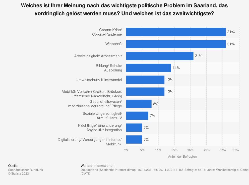 Statistik: Welches der folgenden Themen ist für Sie persönlich das wichtigste, um das sich die politischen Parteien im Saarland vorrangig kümmern sollten? | Statista