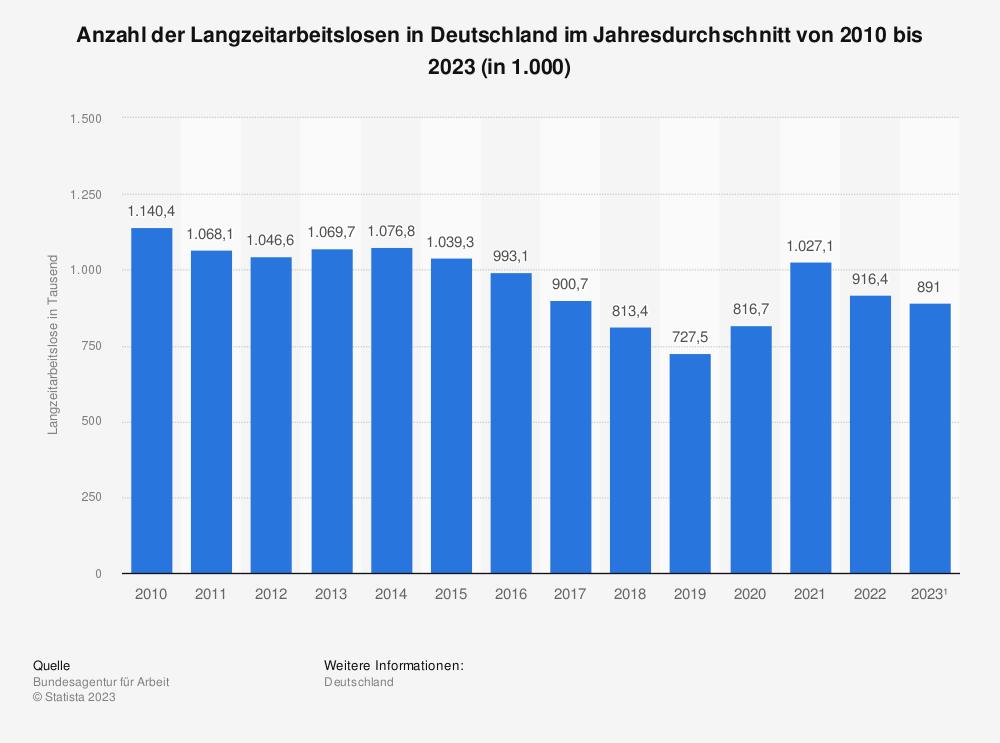 Statistik: Anzahl der Langzeitarbeitslosen in Deutschland im Jahresdurchschnitt von 2007 bis 2020 (in 1.000) | Statista