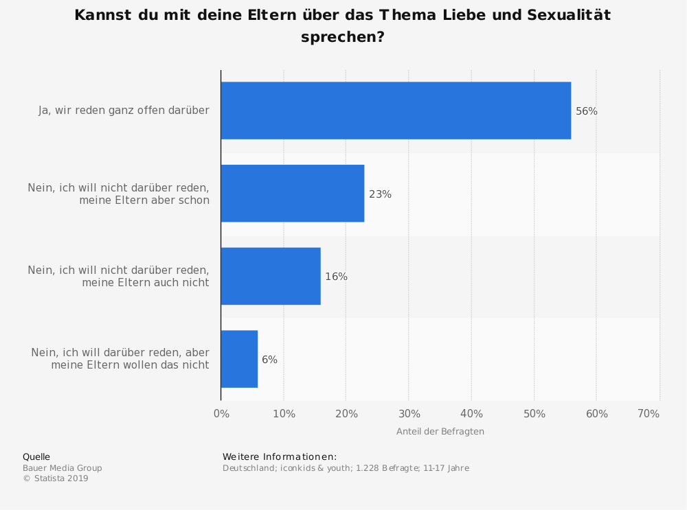 Statistik: Kannst du mit deine Eltern über das Thema Liebe und Sexualität sprechen? | Statista