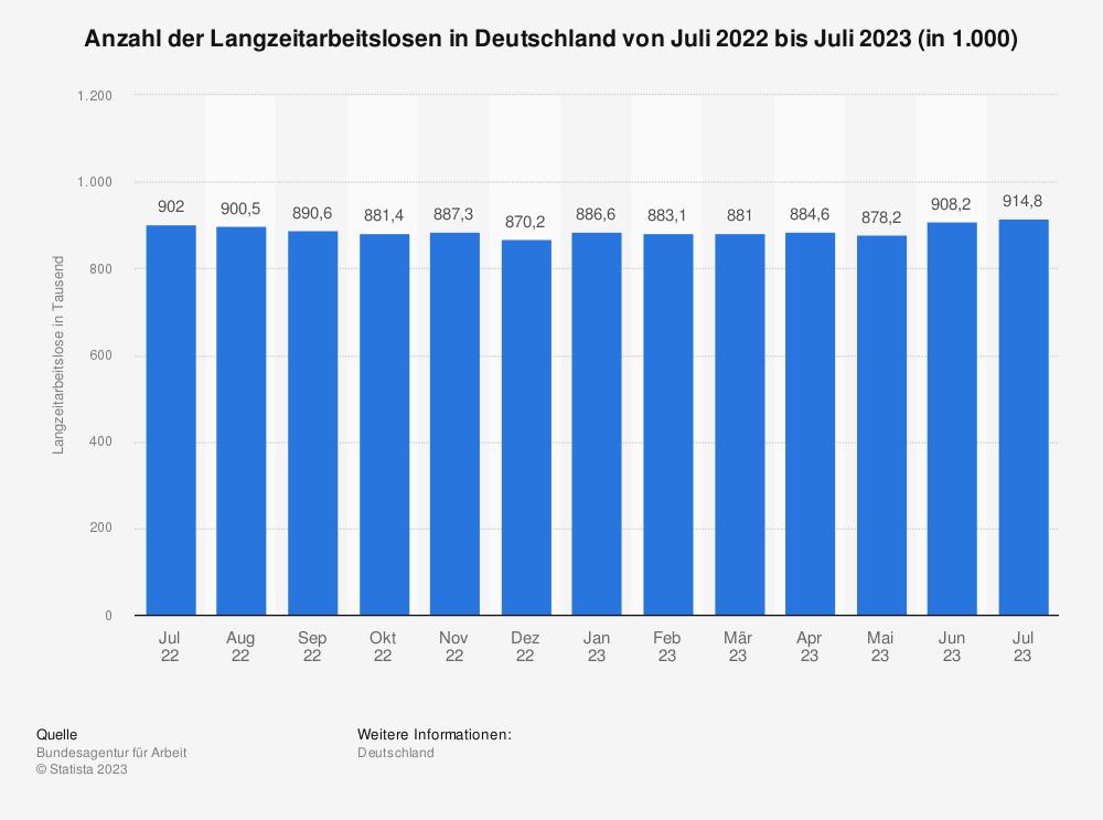 Statistik: Anzahl der Langzeitarbeitslosen in Deutschland von Juli 2018 bis Juli 2019 (in 1.000) | Statista